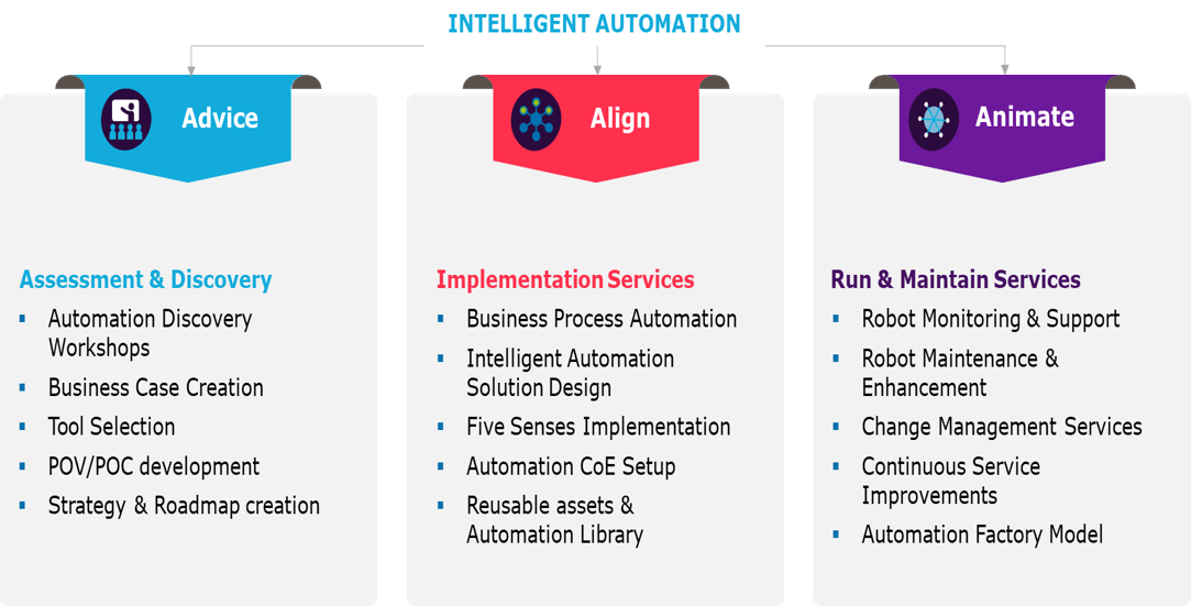 Automation - overview intelligent automation.png