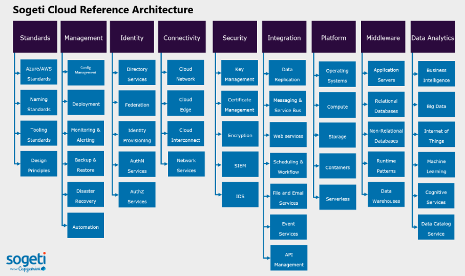Cloud CoE - Reference Architecture.png